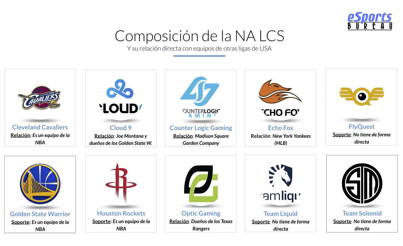 NA LCS Esports