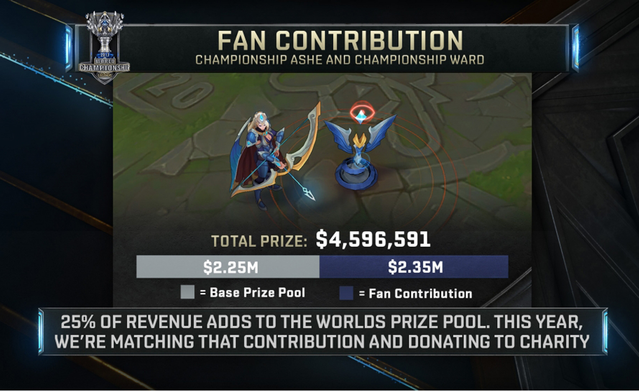 Lol Worlds 2021 Prize Pool