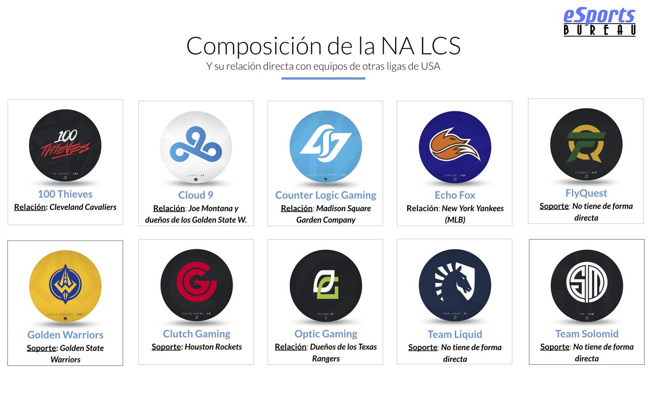 NA LCS 2018 esports