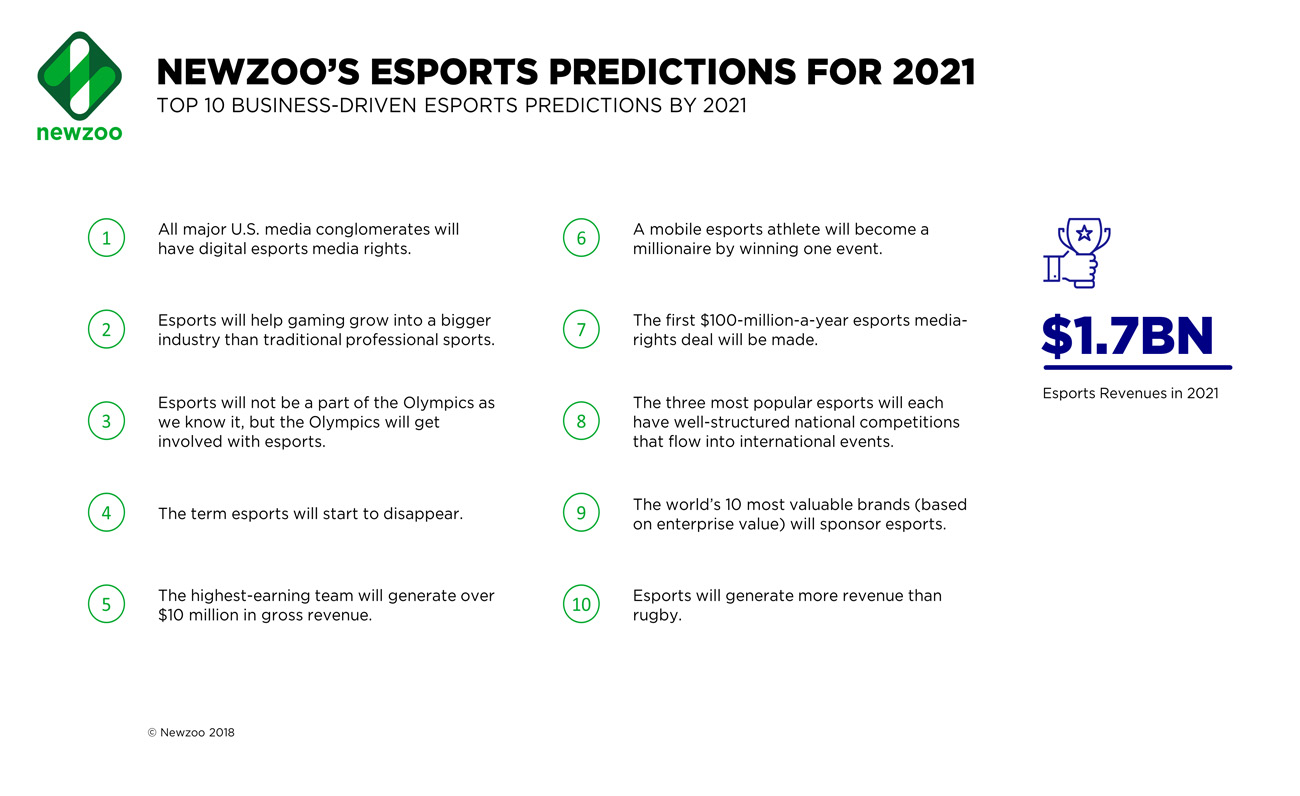 Newzoo Predicciones 2021 esports