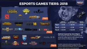 Esports Games Tiers