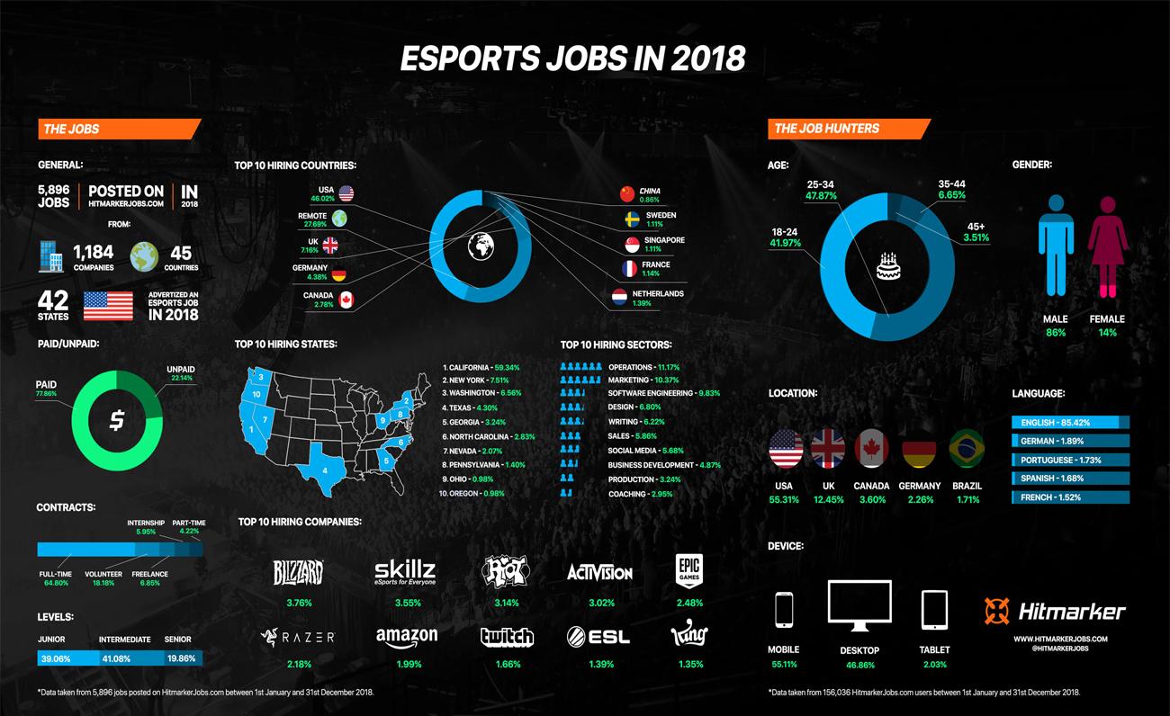 Infografía del mercado de ofertas laborales de esports durante 2018 según datos de Hitmarker Jobs