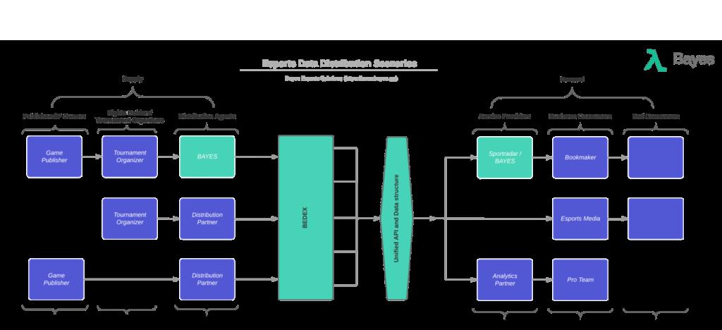 Esports Distribution Chain - BEDEX_Mada2