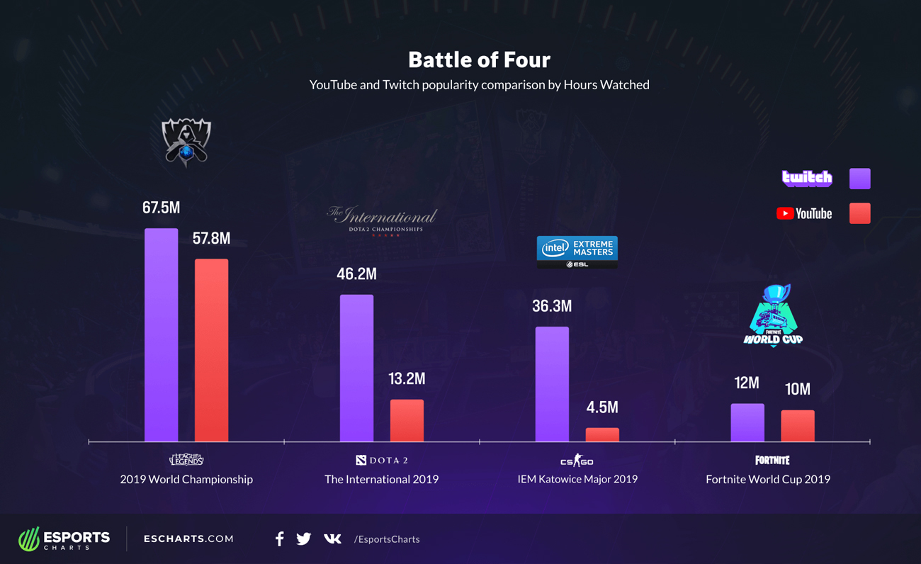 Esports Charts Battle of Four