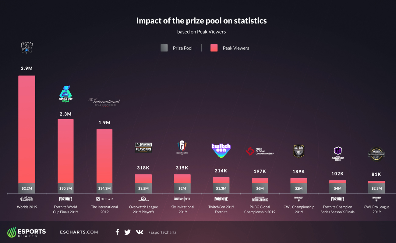 Esports Charts prize pool vs audience