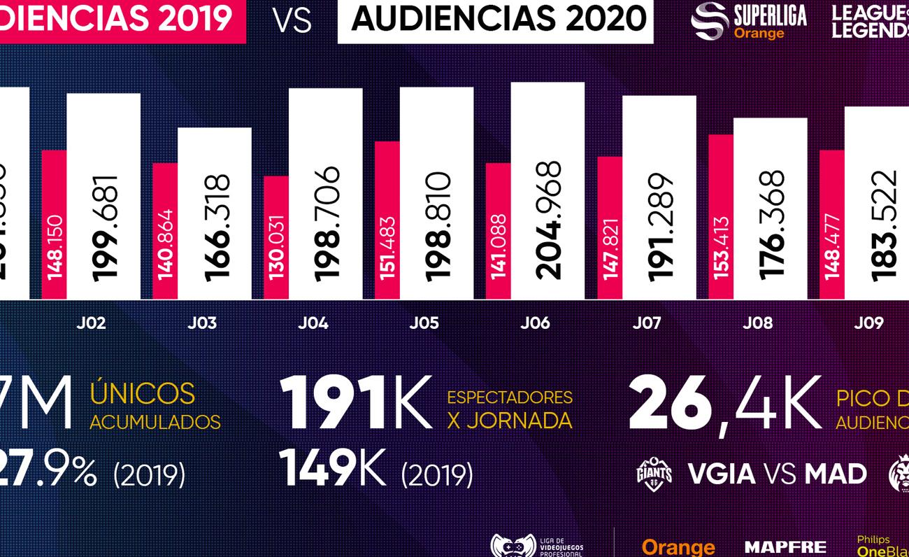 La Superliga Orange dispara su audiencia en la primera vuelta del split de primavera con respecto al año pasado